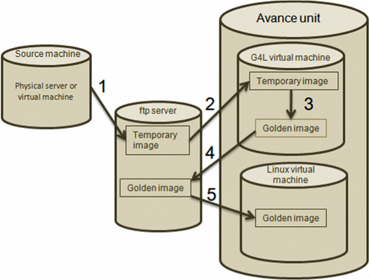 Avance Documentation » P2V V2V and VM Cloning